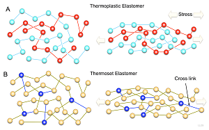 Picture showing the difference between Thermoplastic and Thermoset under stress.
